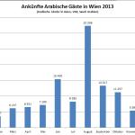 Arabische Ankünfte 2013