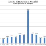 Arabische Ankünfte 2014