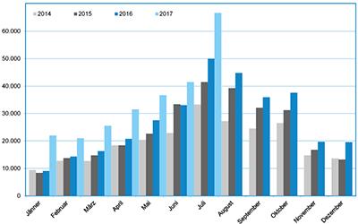 Entwicklung der Nächtigungen von Chinesen in Wien 2014 bis 2017
